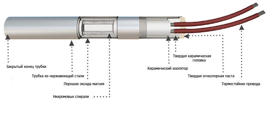 Конструкция стандартного патронного нагревателя Технонагрев